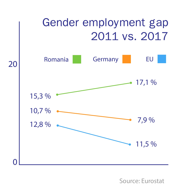 infografic diferentele de angajare dintre barbati si femei